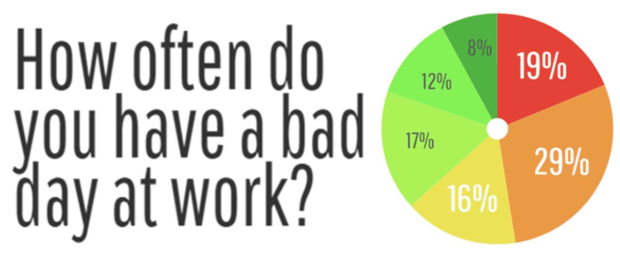 Schokkende resultaten in onderzoek naar slechte dagen op het werk